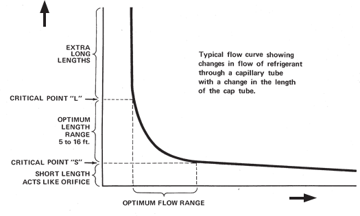 capillary curve showing changes in flow